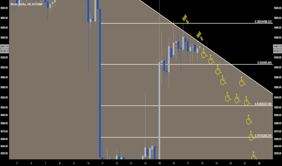 BTCUSD: BTC Bitcoin time for this ponzi to go down