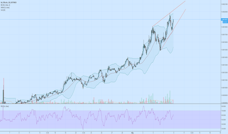 ZRXBTC: LONG - ZRX brushing off any chance of resistance, Bulls inbound
