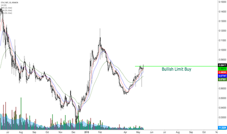 ETHXBT: Buy the dip on ETHXBT?
