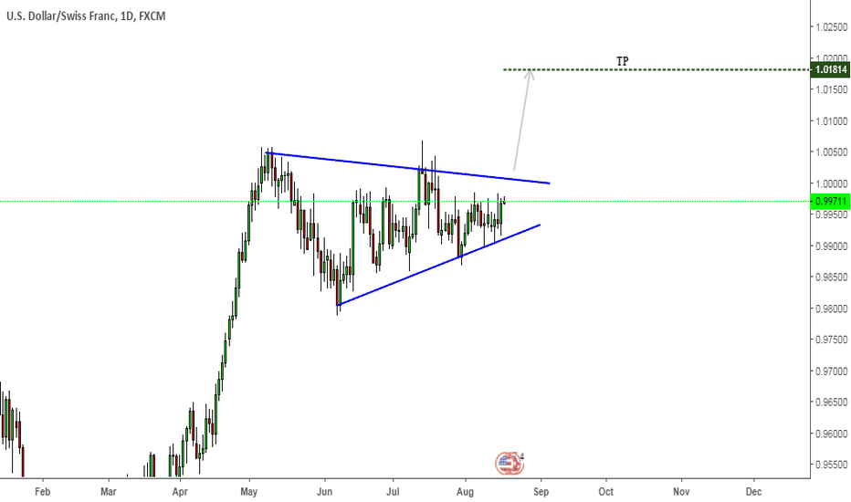 USDCHF: USDCHF Triangle Pattern (Symmetrical)