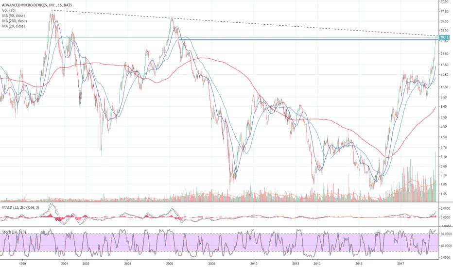 AMD: AMD, por tomarse un respiro?