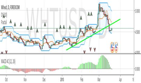 WHTUSD: WHTUSD Short