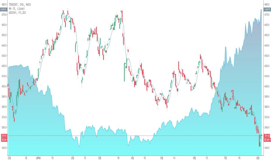 700: 图中所示,腾讯股价对比离岸人民币走势图: