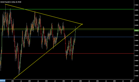 GBPUSD: Good chance to sell maybe?