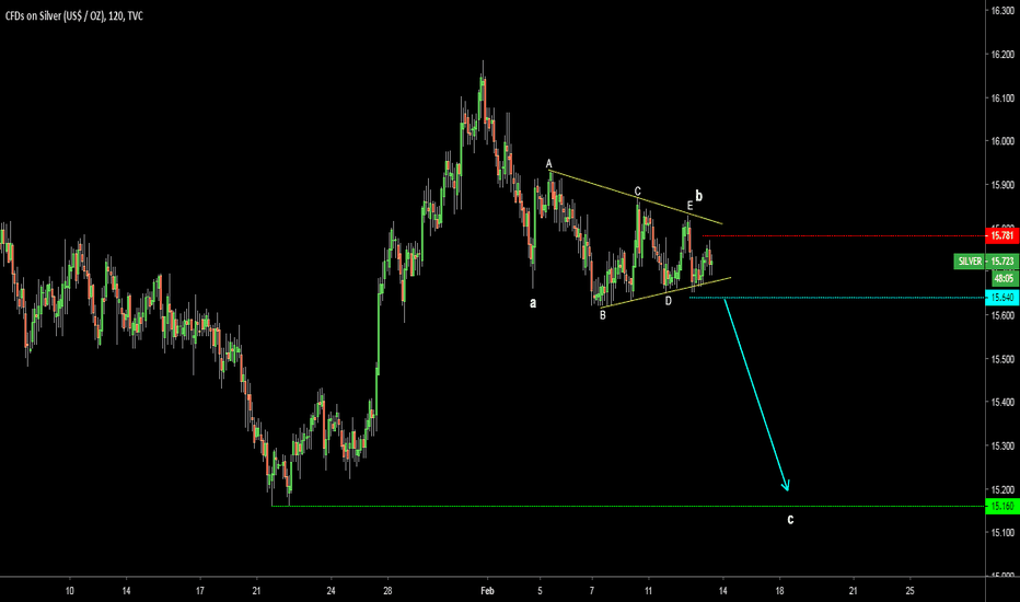 SILVER: Silver could drop to tag former valley of 15.16
