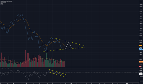 BTCUSD: RSI has already broken out on the 6H but price not following yet