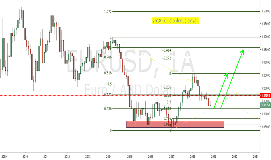 EURUSD: EUR/USD MN