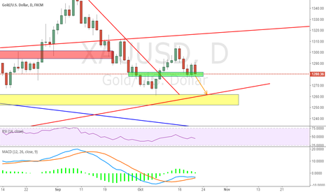 XAUUSD: At least drop to yellow zone