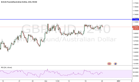 GBPAUD: waiting for the next break