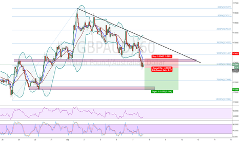 GBPAUD: GBP/AUD - 61.8% BREAK
