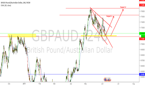 GBPAUD: GBP-AUD ready for long