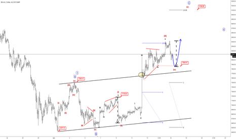 BTCUSD: Elliott wave Analysis: BTCUSD Looking higher