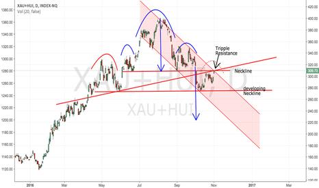 XAU+HUI: Miners: Decision Time