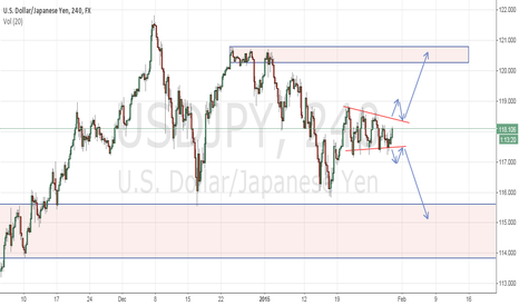 USDJPY: Watch this!