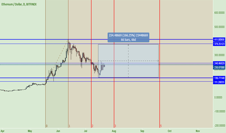 ETHUSD: Ethereum ~ Fibo Time Zone & Resistance view