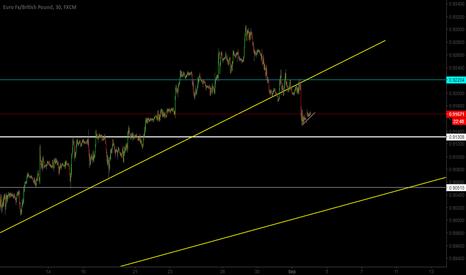 EURGBP: EUR/GBP Broken Trendline + Bearish Flag, Sell?
