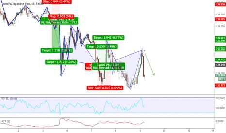 EURJPY: EURJPY STRIKES AGAIN