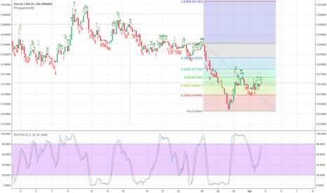 LTCBTC: LTCBTC Bull Trend Has Started According To Tom Demark Count