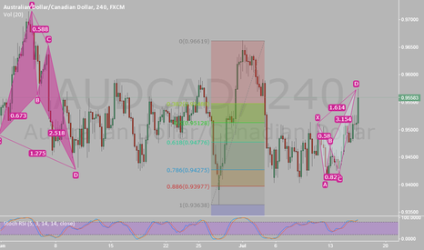 AUDCAD: bearish crab