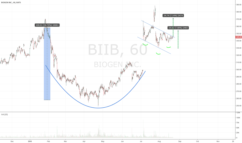 BIIB: BIIB C&H 100 pts move, not confirmed