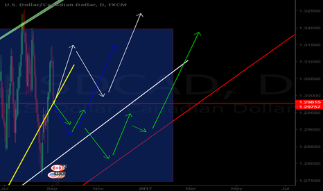 USDCAD: My idea for USD/CAD