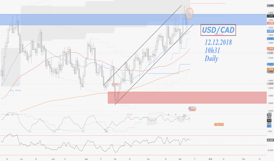 USDCAD: USD/CAD 12.12.2018 Daily