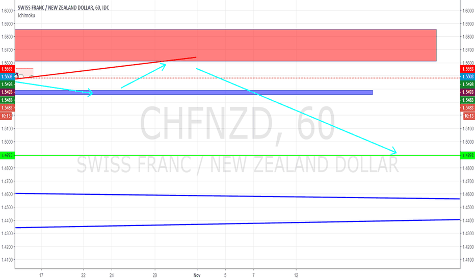 CHFNZD: Anali CHF/NZD possibile Short