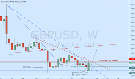 GBPUSD: gbp usd double bottom ,or bottom of consolidating range