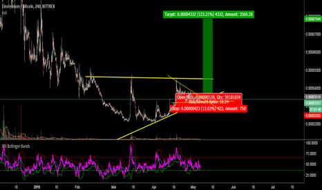 EMC2BTC: EMC2:BTC Trade - 1:10 Risk Reward Ratio