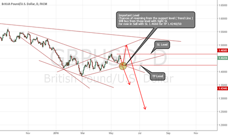 GBPUSD: A Sell setup for GBP/USD