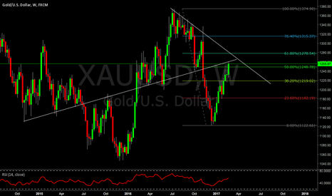 XAUUSD: Something fishy with GOLD