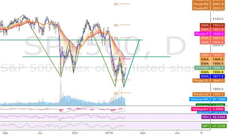 SPX500: bullish W pattern unfolding