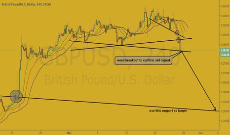 GBPUSD: GBP/USD