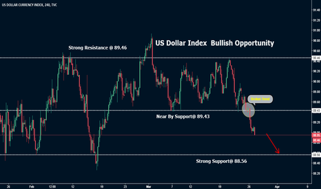 DXY: DXY Broken Trend Sell Opportunity