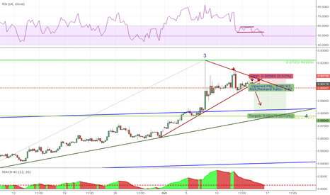 EURGBP: SHORT ON REJECTION FOR CORRECTIVE 4 .