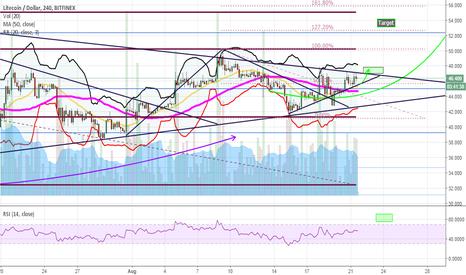 LTCUSD: LTC -  To breakout above trend line resistance