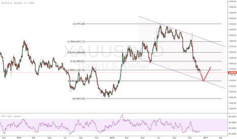 XAUUSD: $GC_F $GLD $XAUUSD No support here