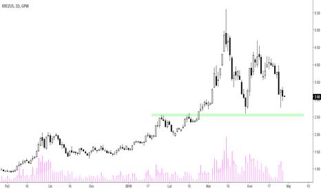 KZS: Krezus [KZS] – rynek docenił poprawę wyników