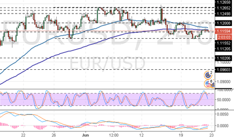 EURUSD: EUR/USD: revista geral