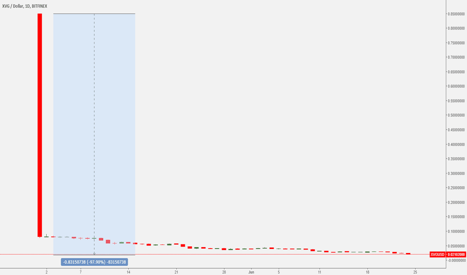 XVGUSD: Verge down 95%
