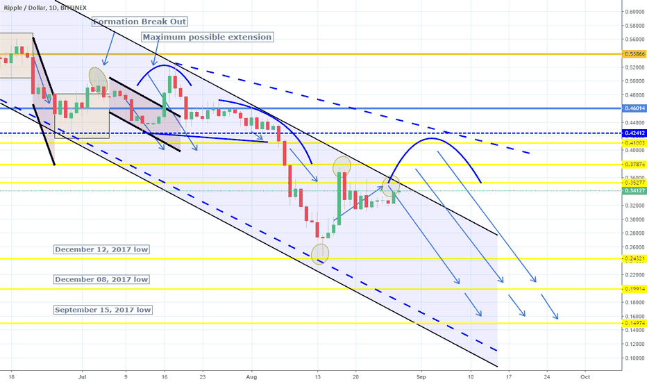 XRPUSD: Testing the 1D Lower High. Best opportunity to short.