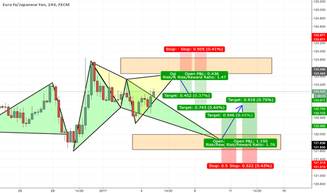 EURJPY: Bat AND a Cypher?? EURJPY