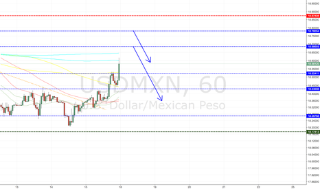 USDMXN: USDMXN SHORT ENTRY LEVELS	(Asian session only)