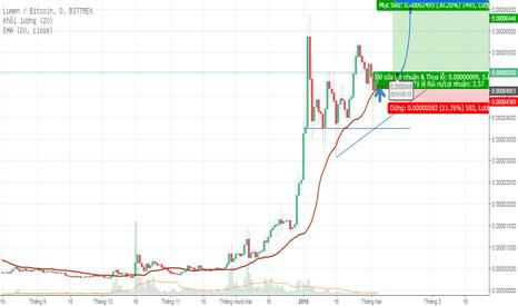"""XLMBTC: Đây mới là Coin đi """"xuyên bão"""""""