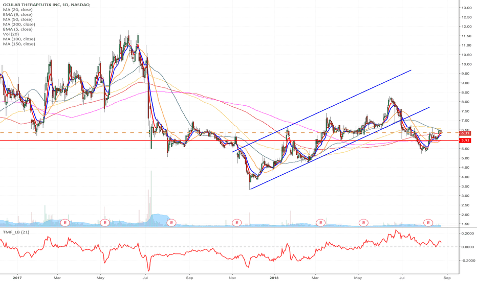 OCUL: OCUL - Speculative smart money Momentum Long from $6.35