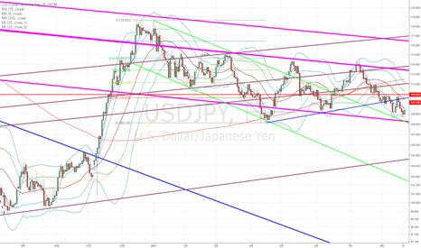 USDJPY: ドル円:これを下落一服と考えるか、上昇の序章と考えるか…