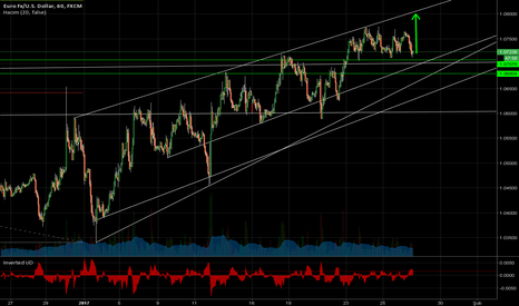 EURUSD: Euro/Dolar - düzeltme 1,0800lere gidiyor