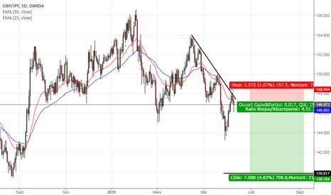 GBPJPY: pression baissière sur le GBP face au Yen