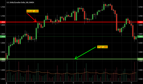 USDCAD: USDCAD Short for 205