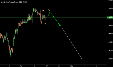 USDCHF: For Sell